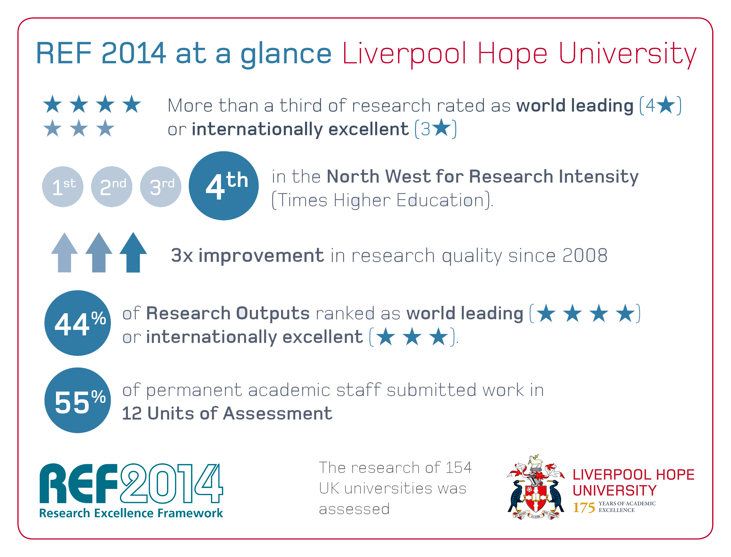 REF 2014 At A Glance Graphic