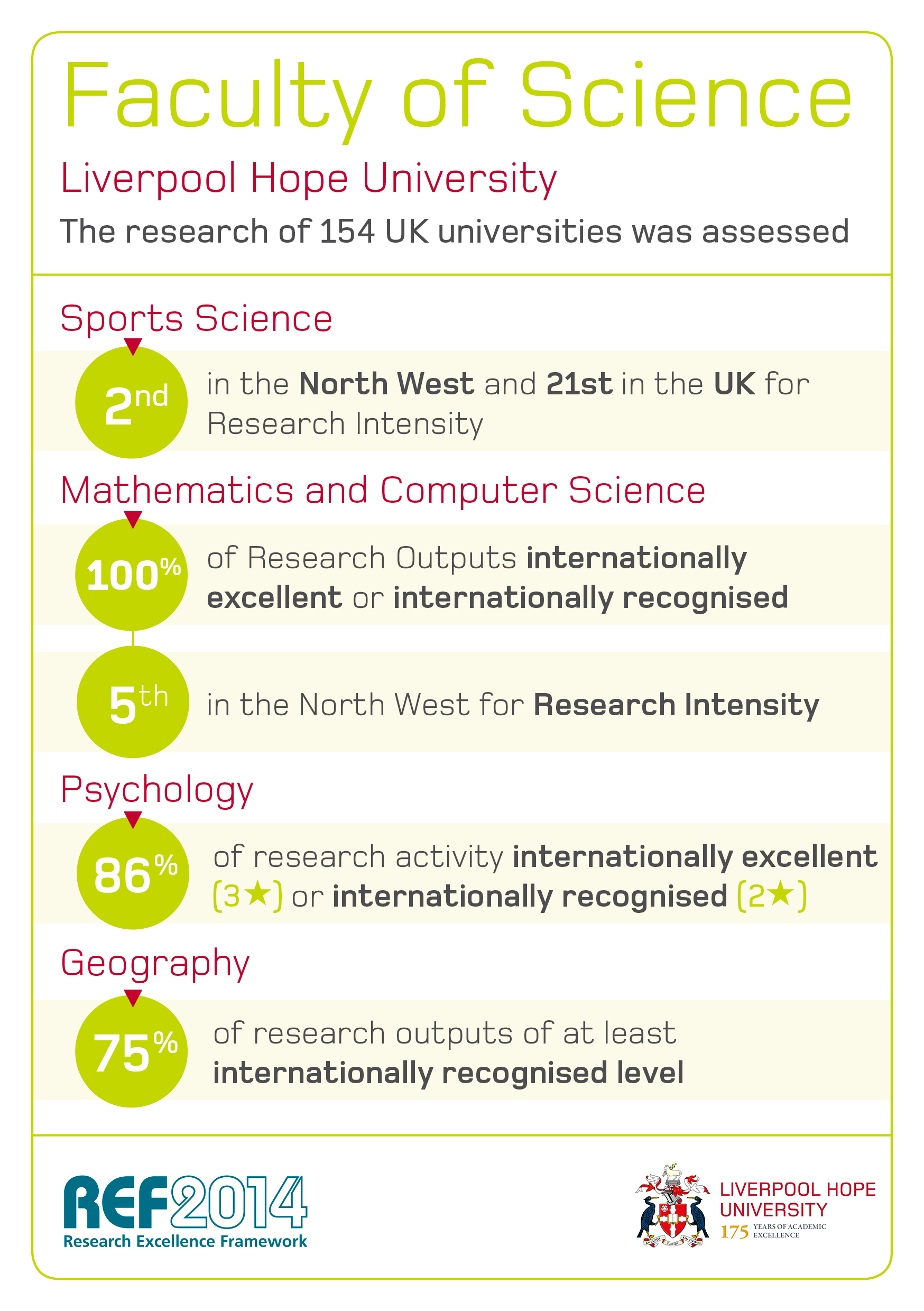 REF 2014 Faculty of Science Graphic